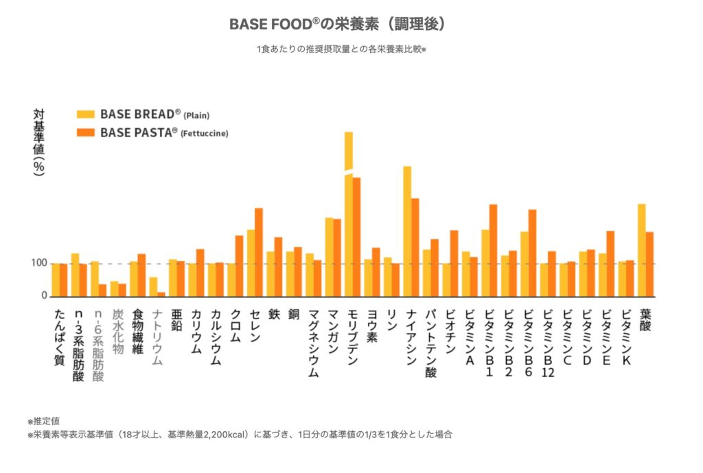 BASE FOODの栄養素