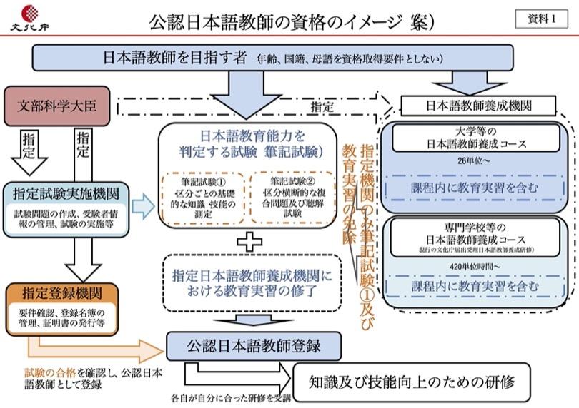 公認日本語教師の資格イメージ(案)