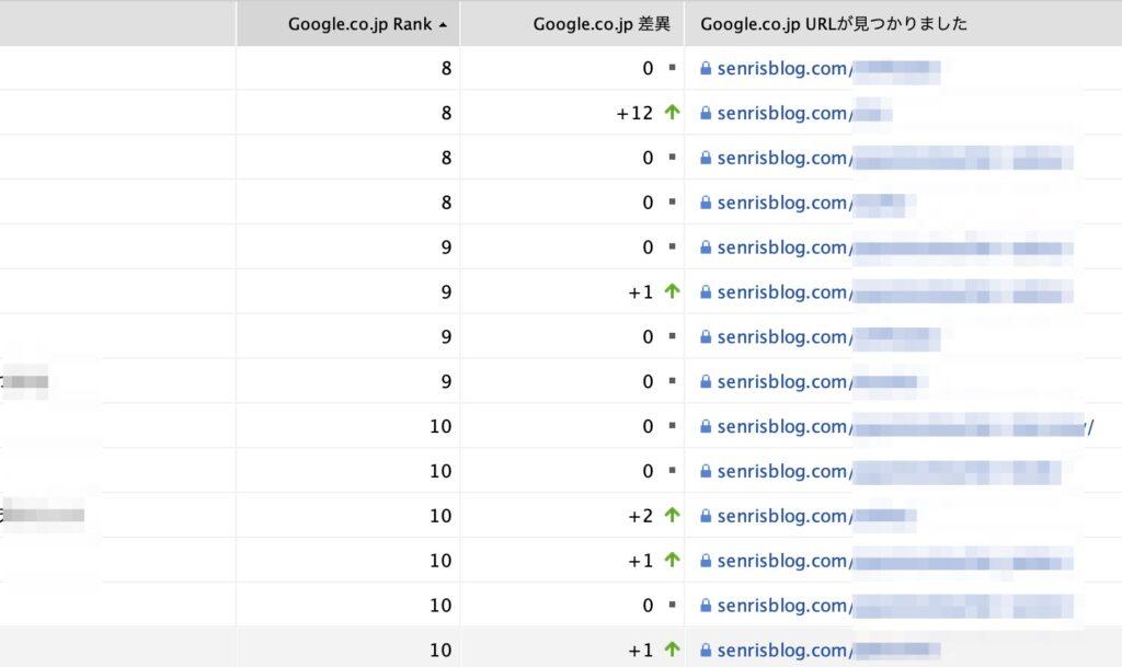 Google.co.jp 差異|Rank Tracker